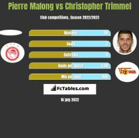 Pierre Malong vs Christopher Trimmel h2h player stats