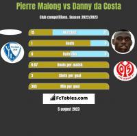 Pierre Malong vs Danny da Costa h2h player stats