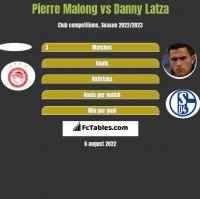 Pierre Malong vs Danny Latza h2h player stats