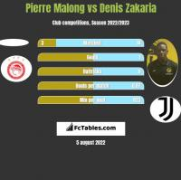 Pierre Malong vs Denis Zakaria h2h player stats