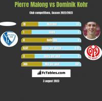 Pierre Malong vs Dominik Kohr h2h player stats