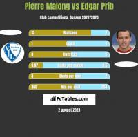 Pierre Malong vs Edgar Prib h2h player stats