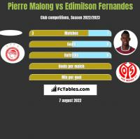Pierre Malong vs Edimilson Fernandes h2h player stats