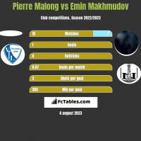 Pierre Malong vs Emin Makhmudov h2h player stats
