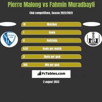 Pierre Malong vs Fahmin Muradbayli h2h player stats