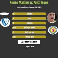 Pierre Malong vs Felix Kroos h2h player stats