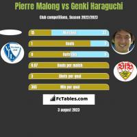 Pierre Malong vs Genki Haraguchi h2h player stats