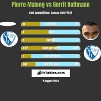 Pierre Malong vs Gerrit Holtmann h2h player stats