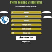 Pierre Malong vs Harramiz h2h player stats