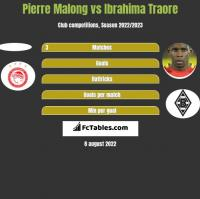 Pierre Malong vs Ibrahima Traore h2h player stats