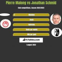 Pierre Malong vs Jonathan Schmid h2h player stats