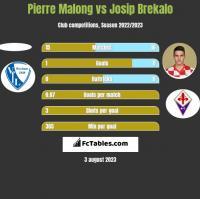 Pierre Malong vs Josip Brekalo h2h player stats