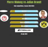 Pierre Malong vs Julian Brandt h2h player stats