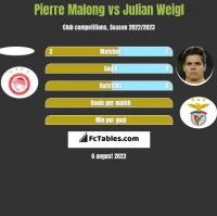 Pierre Malong vs Julian Weigl h2h player stats