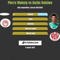 Pierre Malong vs Karim Onisiwo h2h player stats