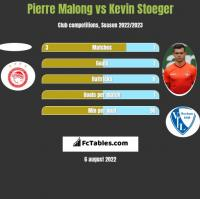 Pierre Malong vs Kevin Stoeger h2h player stats
