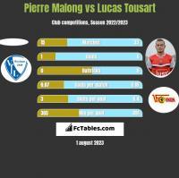 Pierre Malong vs Lucas Tousart h2h player stats