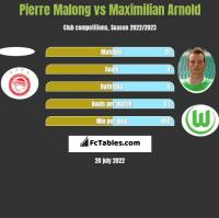Pierre Malong vs Maximilian Arnold h2h player stats