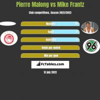 Pierre Malong vs Mike Frantz h2h player stats