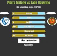 Pierre Malong vs Sabir Bougrine h2h player stats