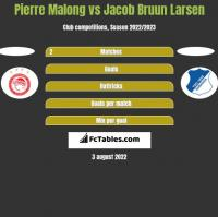 Pierre Malong vs Jacob Bruun Larsen h2h player stats
