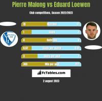 Pierre Malong vs Eduard Loewen h2h player stats