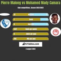 Pierre Malong vs Mohamed Mady Camara h2h player stats