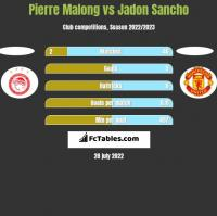 Pierre Malong vs Jadon Sancho h2h player stats