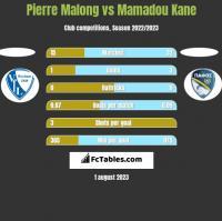 Pierre Malong vs Mamadou Kane h2h player stats
