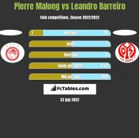 Pierre Malong vs Leandro Barreiro h2h player stats
