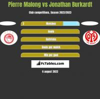 Pierre Malong vs Jonathan Burkardt h2h player stats