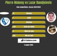 Pierre Malong vs Lazar Randjelovic h2h player stats