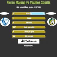 Pierre Malong vs Vasilios Sourlis h2h player stats