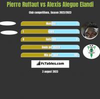 Pierre Ruffaut vs Alexis Alegue Elandi h2h player stats