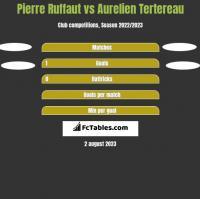 Pierre Ruffaut vs Aurelien Tertereau h2h player stats