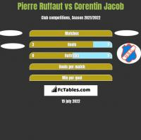 Pierre Ruffaut vs Corentin Jacob h2h player stats