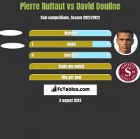 Pierre Ruffaut vs David Douline h2h player stats