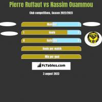 Pierre Ruffaut vs Nassim Ouammou h2h player stats