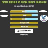 Pierre Ruffaut vs Cheik Oumar Doucoure h2h player stats