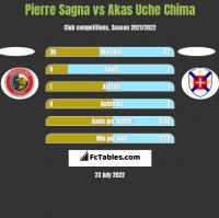 Pierre Sagna vs Akas Uche Chima h2h player stats
