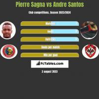 Pierre Sagna vs Andre Santos h2h player stats