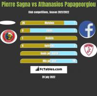 Pierre Sagna vs Athanasios Papageorgiou h2h player stats