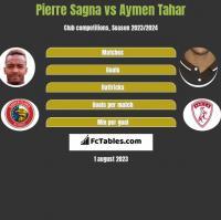 Pierre Sagna vs Aymen Tahar h2h player stats
