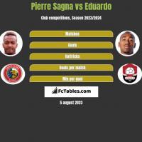 Pierre Sagna vs Eduardo h2h player stats