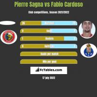 Pierre Sagna vs Fabio Cardoso h2h player stats