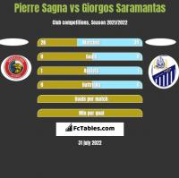 Pierre Sagna vs Giorgos Saramantas h2h player stats