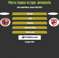 Pierre Sagna vs Igor Jovanović h2h player stats