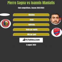 Pierre Sagna vs Giannis Maniatis h2h player stats
