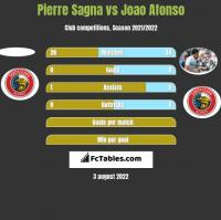 Pierre Sagna vs Joao Afonso h2h player stats