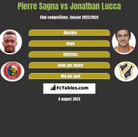 Pierre Sagna vs Jonathan Lucca h2h player stats